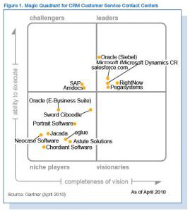 gartner magic cuadrant crc 2010