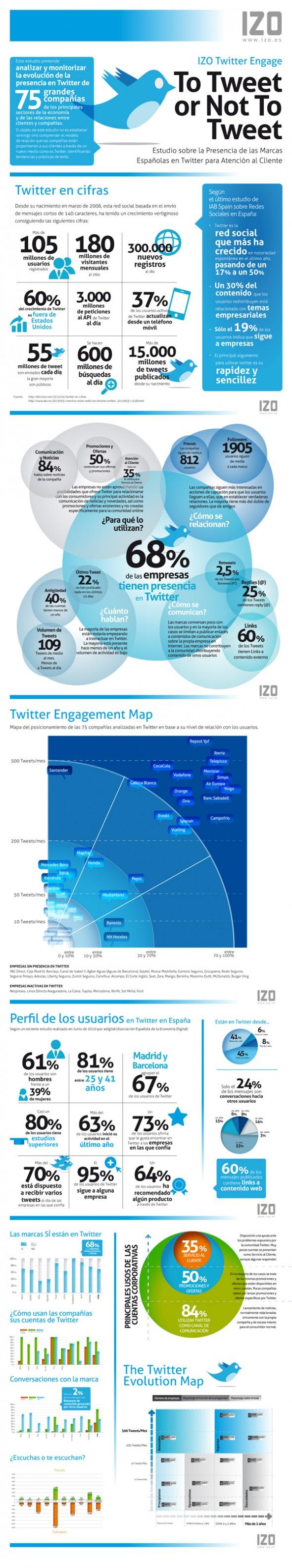 izo twitter engage 2011