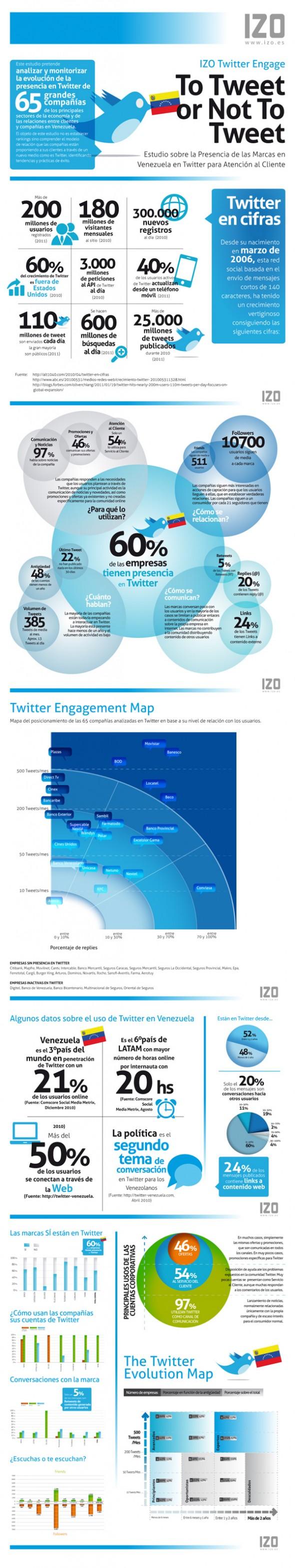izo-twitter-engage-venezuela-2011