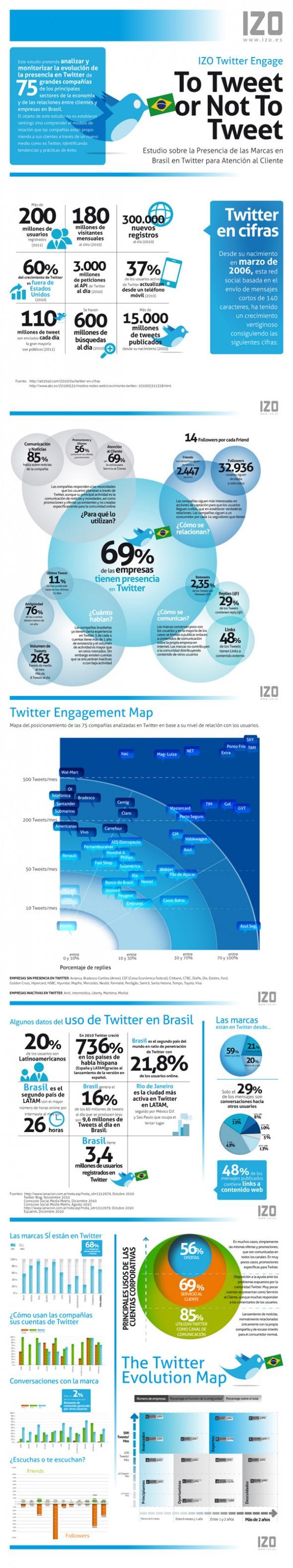 IZO Twitter Engage Brasil
