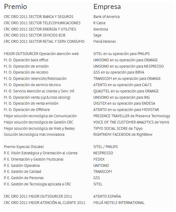 crc 2012 listado ganadores
