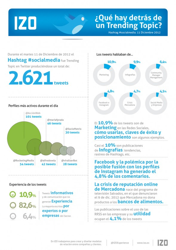 infografía-social-media-trending-topic