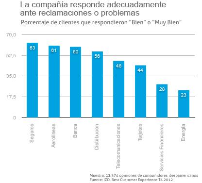 La gestión de las reclamaciones a nivel sectorial en Iberoamérica