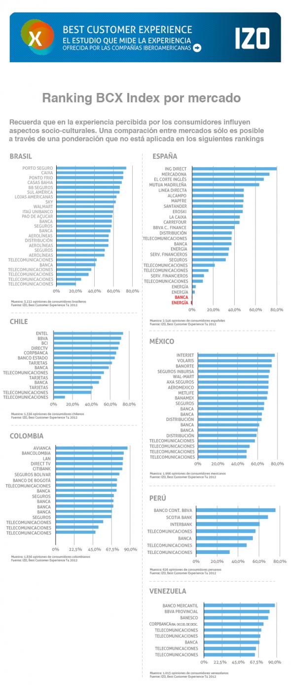 Ranking BCX Index. Último trimestre de 2012
