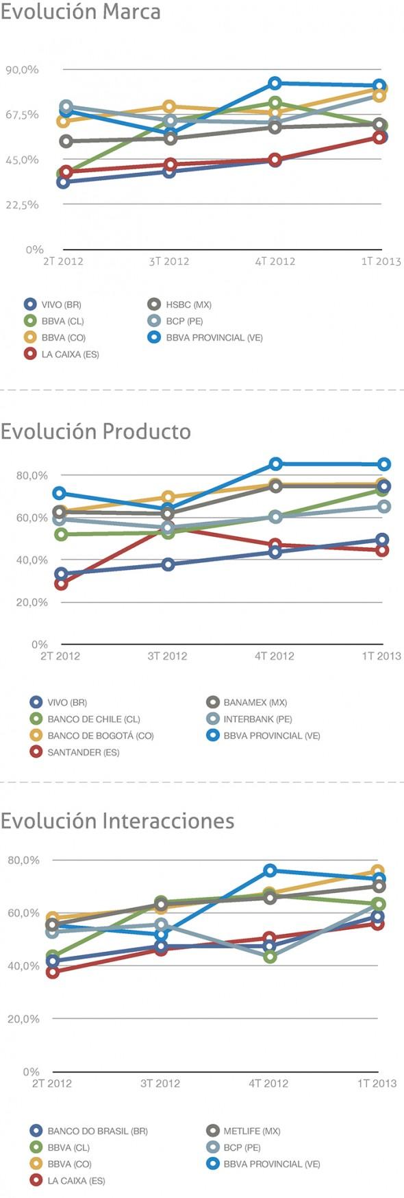 Compañías que más han incrementado en alguna dimensión de la experiencia durante el último año
