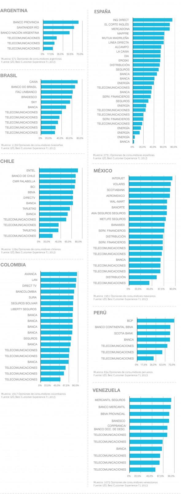 Ranking BCX Index 2013