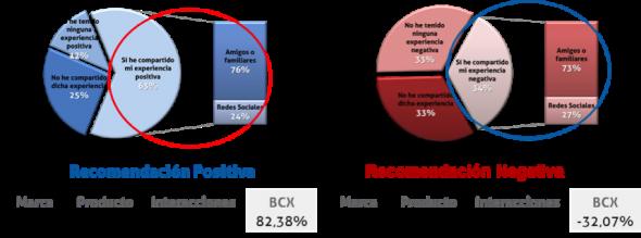 grafico-recomendacion-positiva-y-negativa