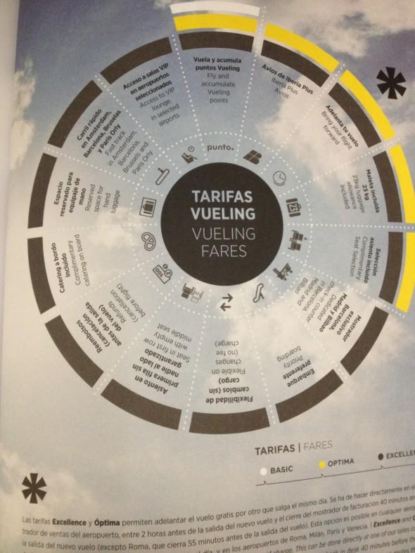 Tarias de Vueling que se ajustan a las expectativas de cada segmento de clientes.