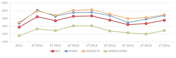 Fuente: IZO, Best Customer Experience. 1T 2014 Muestra: 10.155 opiniones de consumidores iberoamericanos