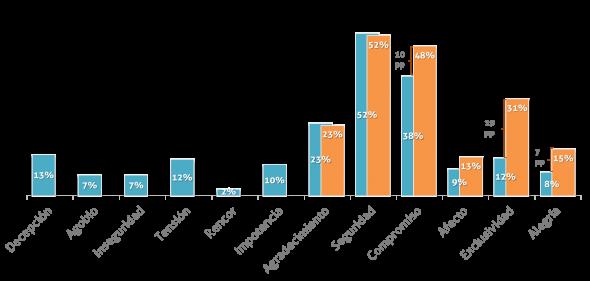 Distribución de las Emociones que vive el cliente con la compañía vs las Emociones que quiere vivir