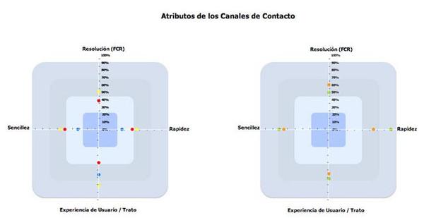 Atributos_de_los_canales_de