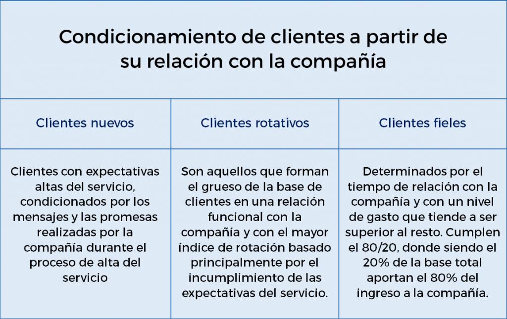 tabla-tipos-clientes