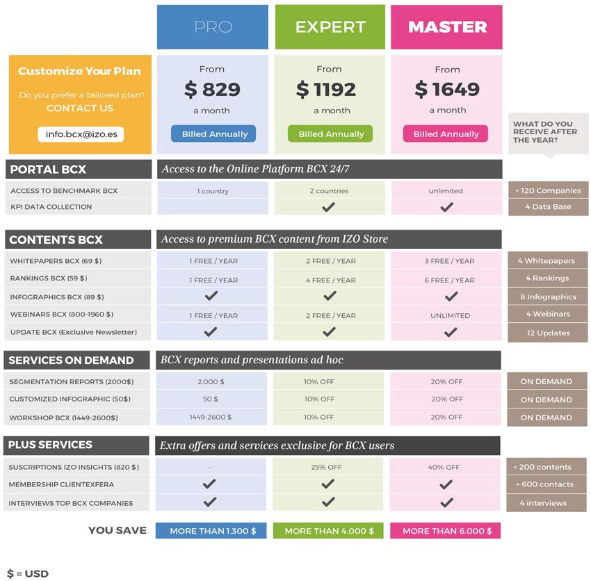 BCX plans & prices