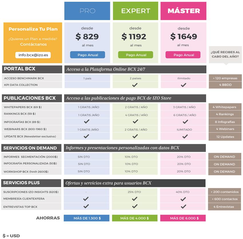 Planes y precios BCX