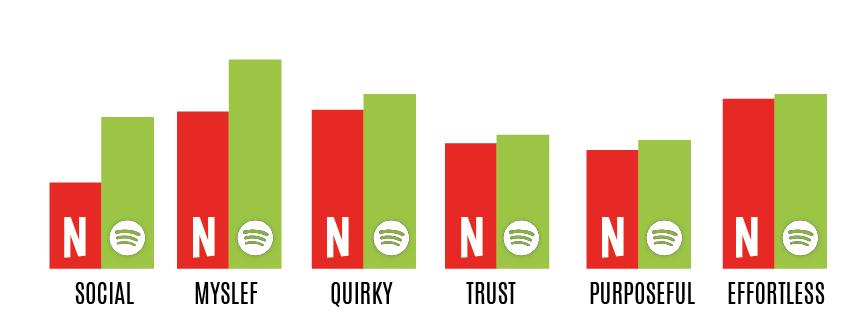 grafica-datos-netflix-spotify