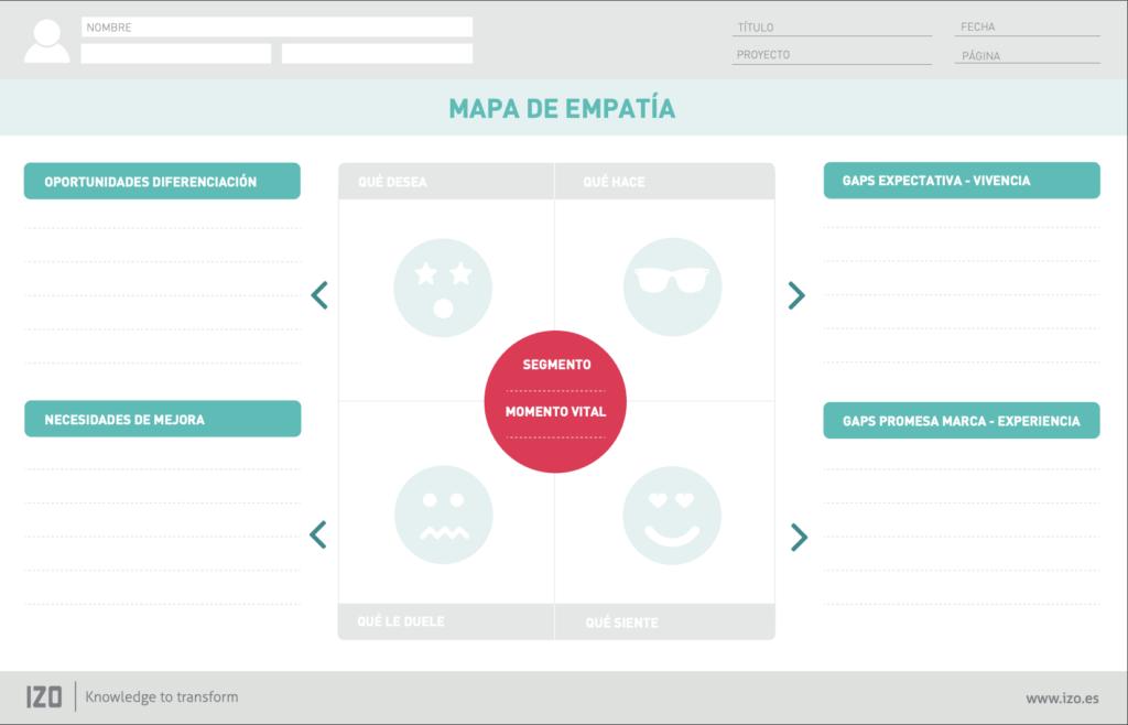 mapa-de-empatia-izo