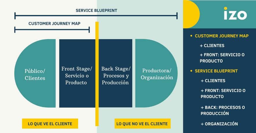 customer journey vs blueprint